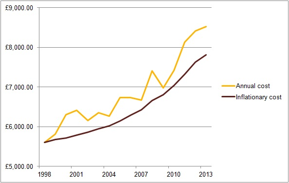 Car share running costs