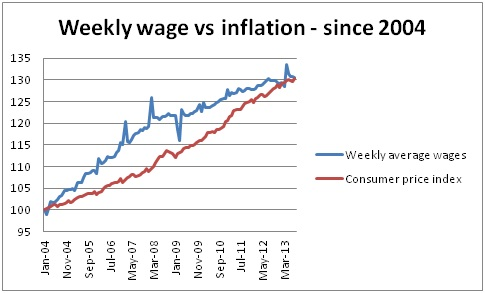 Real wages since 2004