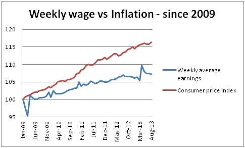 Real wages since 2009