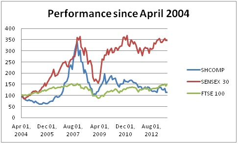 Emerging markets 2004