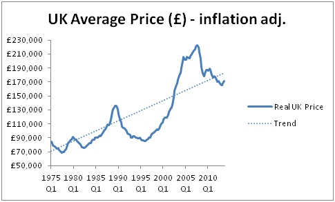 Housing bubble in the UK - inf adj