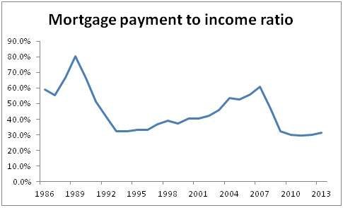Housing bubble in the UK - mort to inc ratio