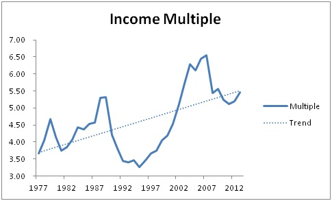 Income multiple