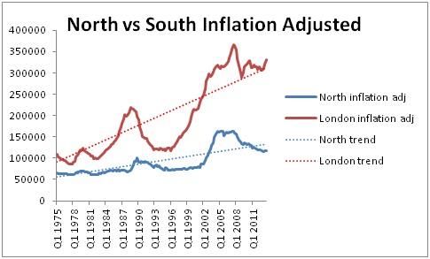 North vs London inf adj