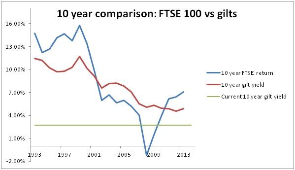 10 year government bonds vs FTSE