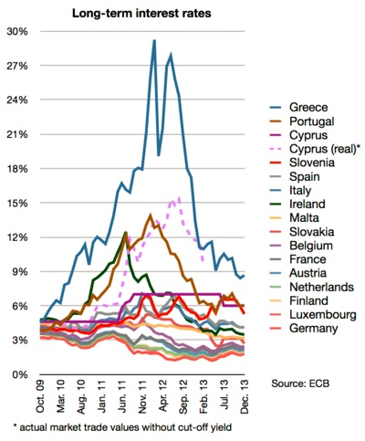 Is the Eurozone crisis over 6