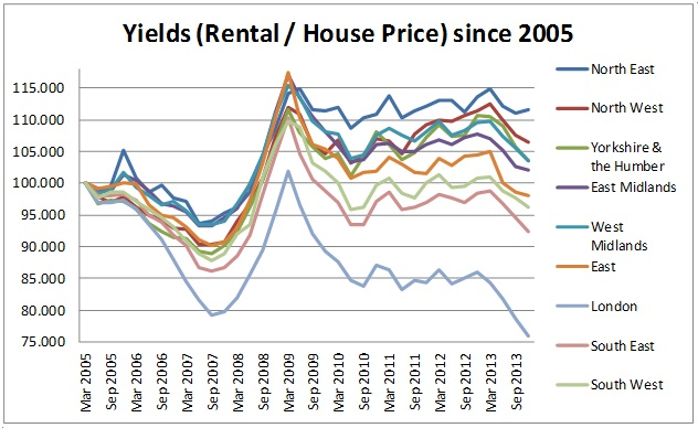 Rental prices vs house prices UK 2013 4