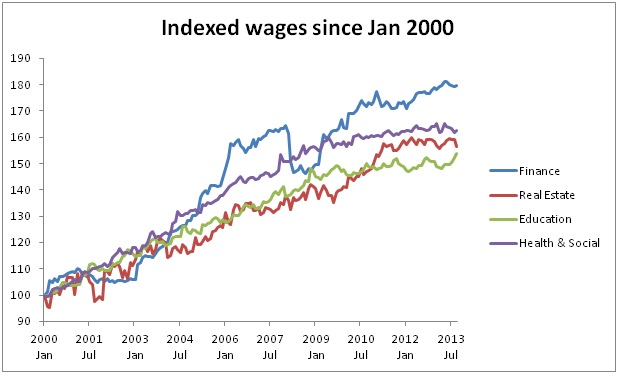 Salary changes over time - 2000 graph