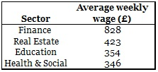 Salary changes over time - Wage by sector average