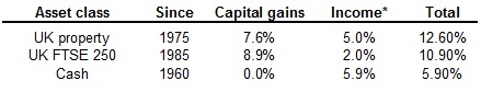 What should I invest in - performance of different asset classes