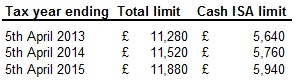 Maximise your ISA allowance