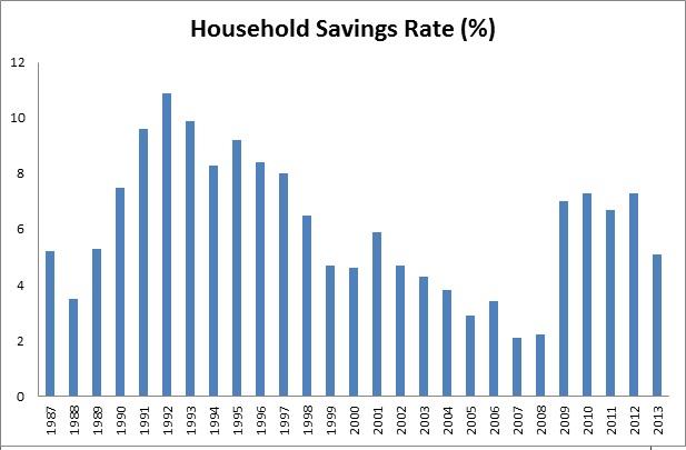 Savings rate 2
