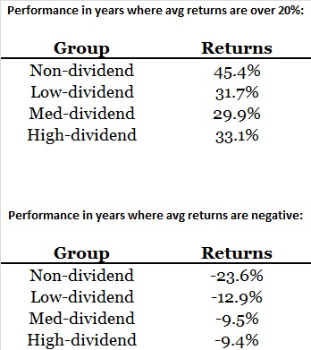 dividend vs non-dividend stocks 4