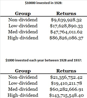 dividend vs non-dividend stocks 6