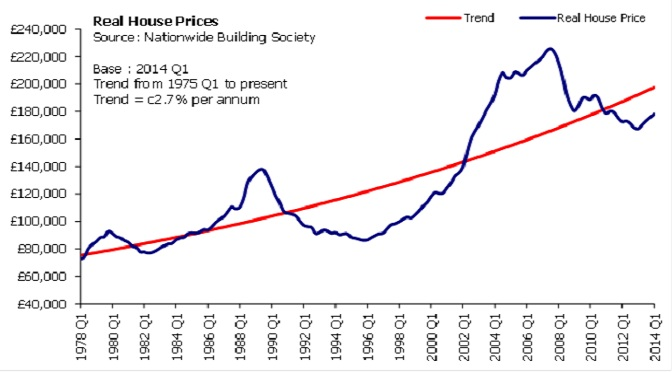 UK housing market is nothing special - inflation