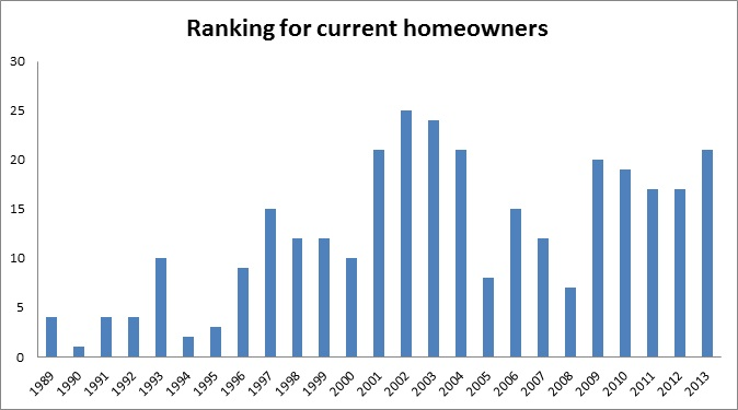 Ranking for current homeowners