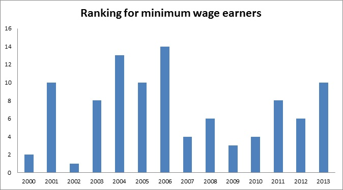 Ranking for minimum wage earners