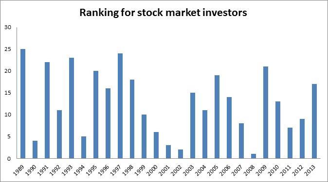 Ranking for stock market investors