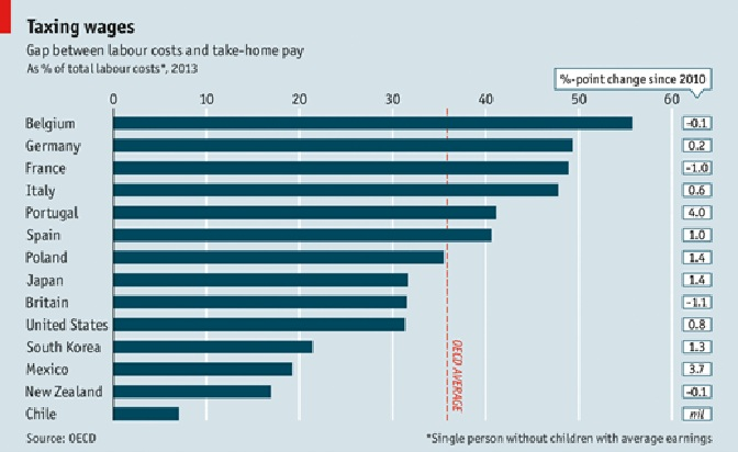 The Economist - taxing wages