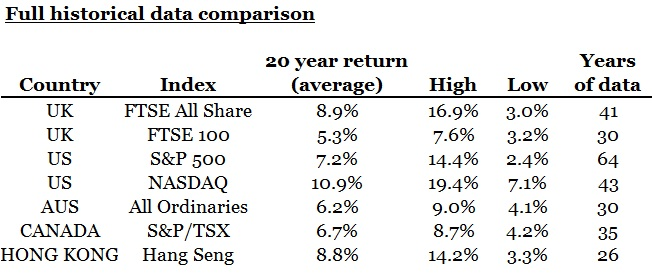 Global Stock Market Returns - Summary 1