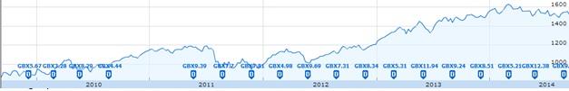 FTSE 250 graph