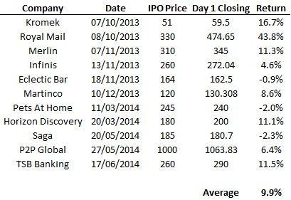Investing in IPOs 3
