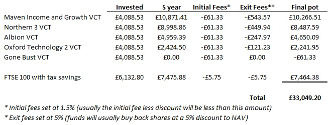 Is investing in VCTs a good idea pic 3