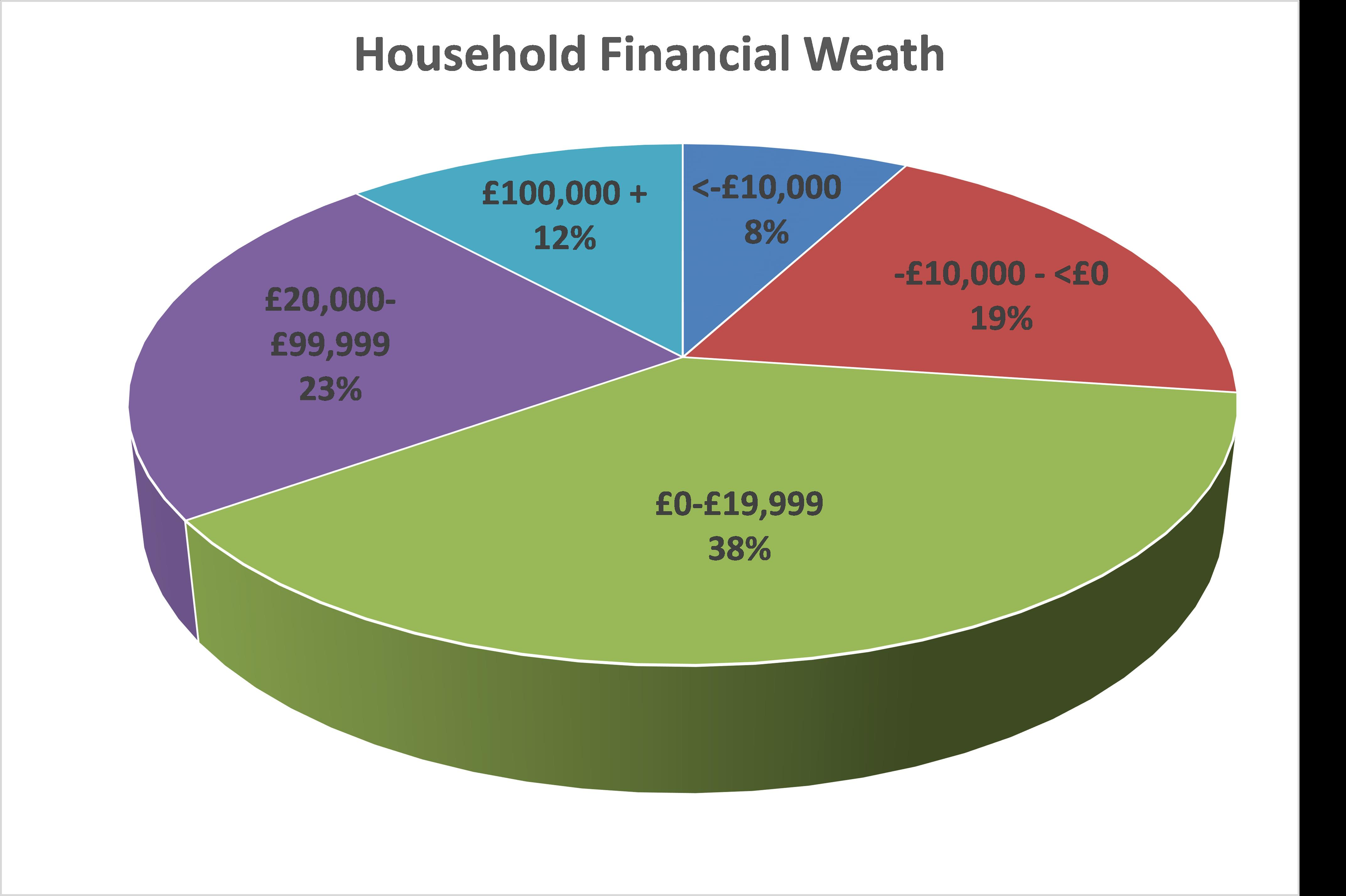 How wealthy am I - Financial Wealth