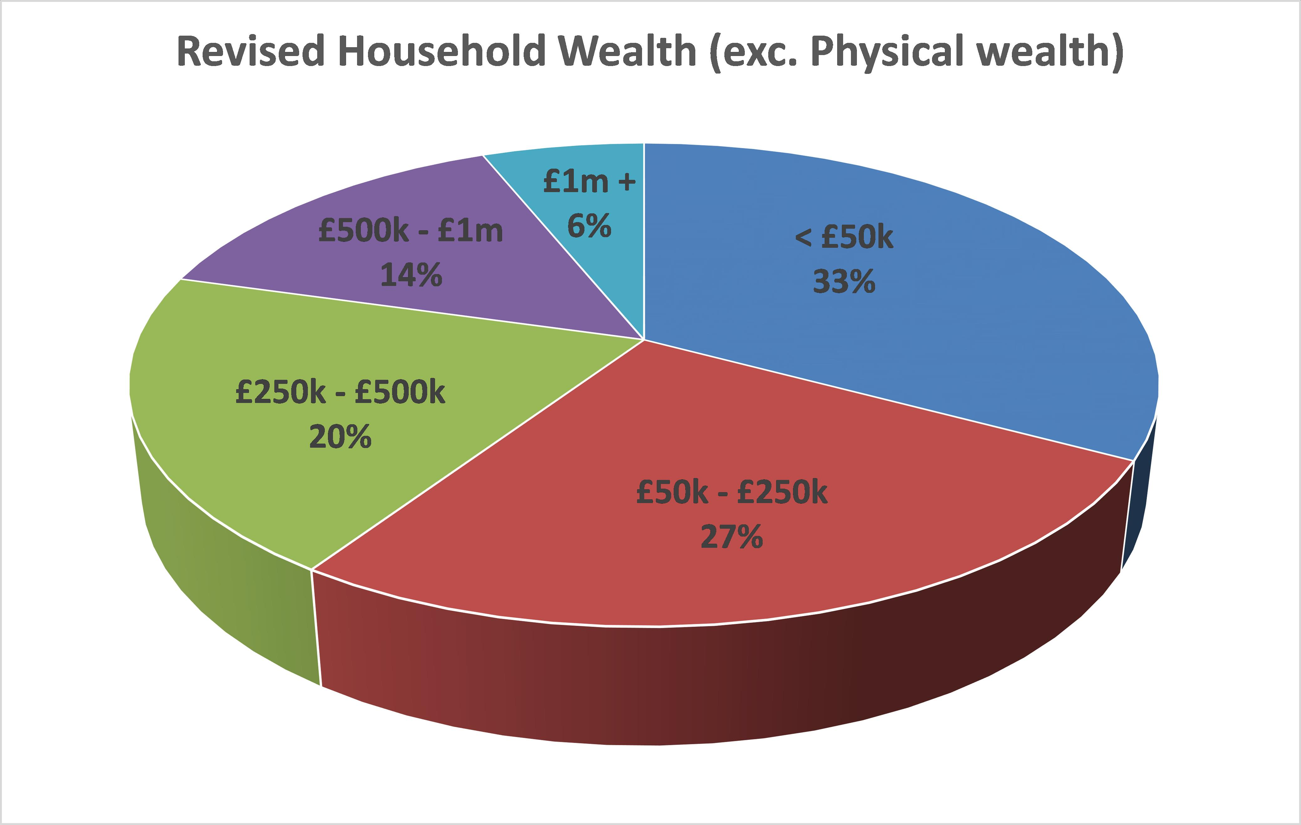How wealthy am I - Household Wealth 2