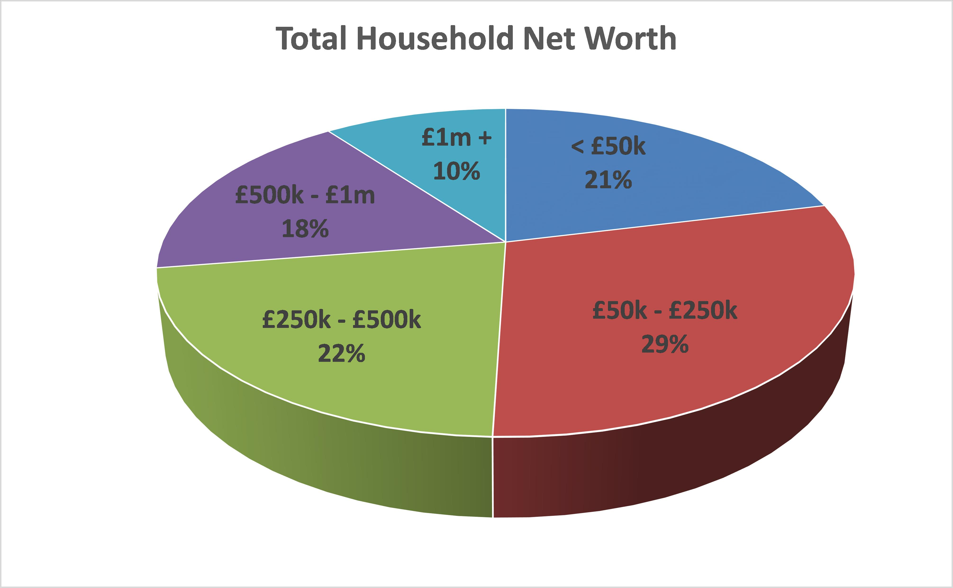 How wealthy am I - Household Wealth