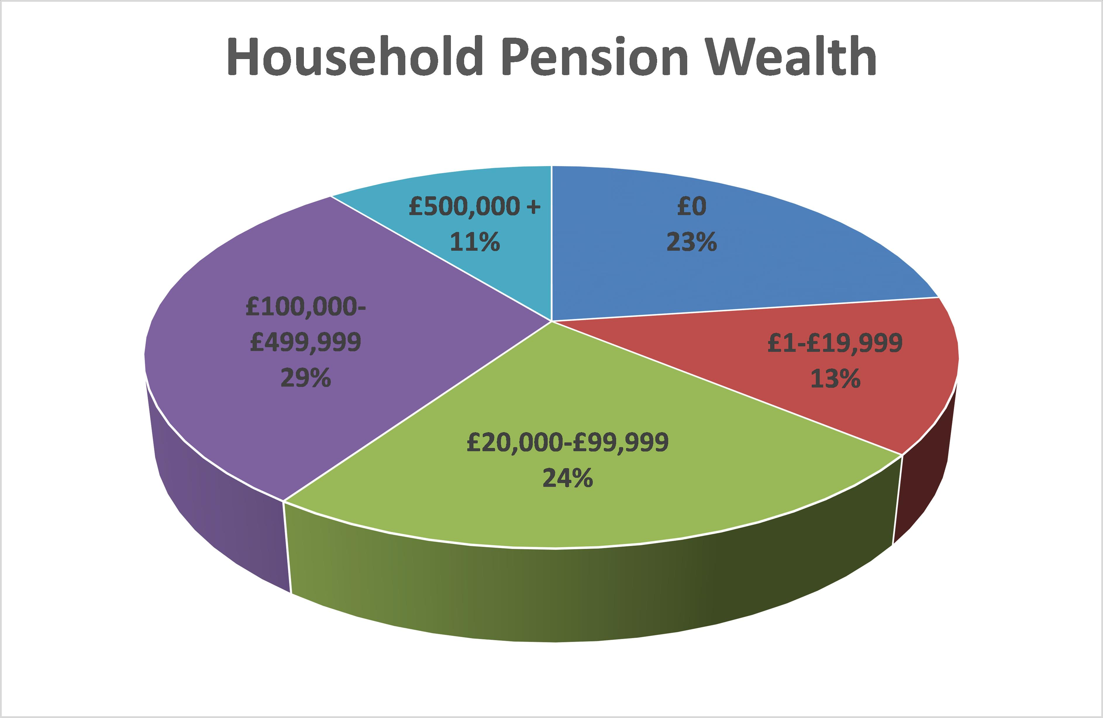 How wealthy am I - Pension Wealth