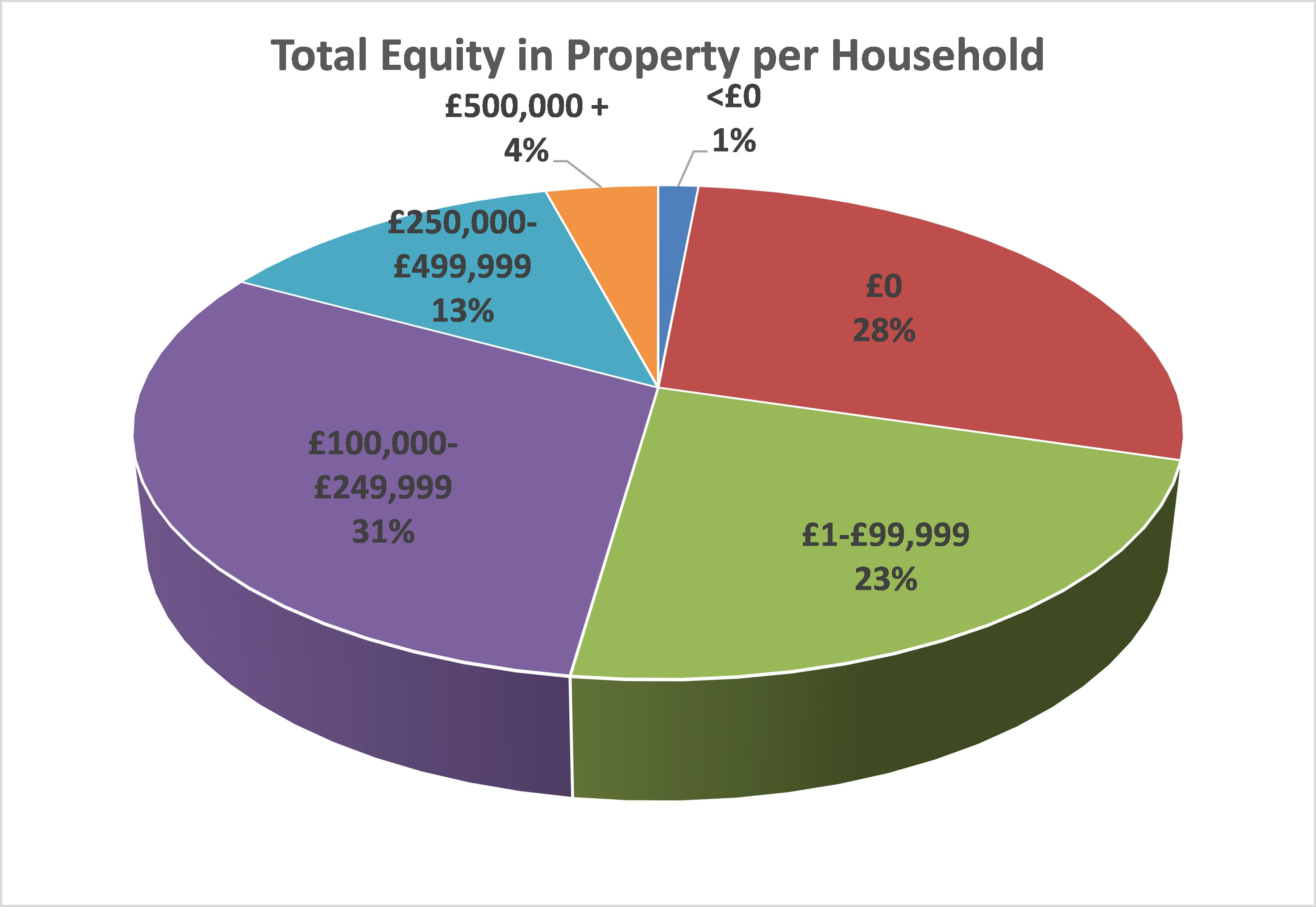 How wealthy am I - Property Wealth