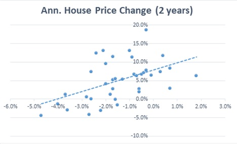 The Pink Book - House Price Change