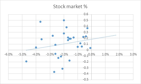 The Pink Book - Stock Market Change