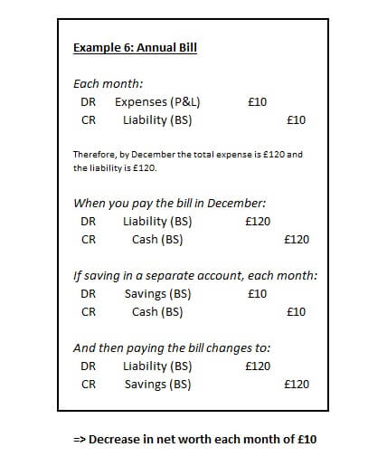 Example 6 - Annual Bill