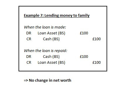 Example 7 - Lending to Family
