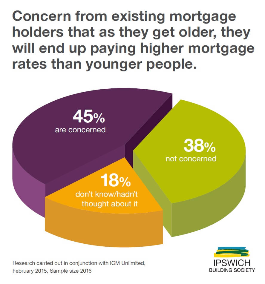 Chart 1 - Higher mortgage rates