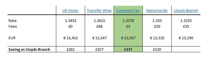 Best Way To Transfer Money To Europe - Forex comparison