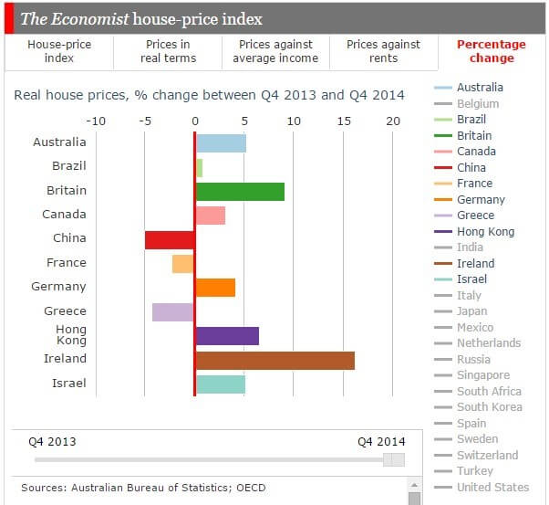 Global Housing Markets A-I