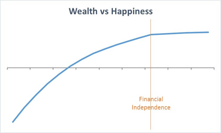 Weath vs Happiness Graph