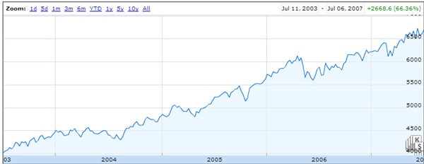Stock Market Investor Chart 1