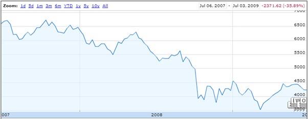 Stock Market Investor Chart 2