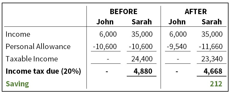 The Marriage Allowance Example