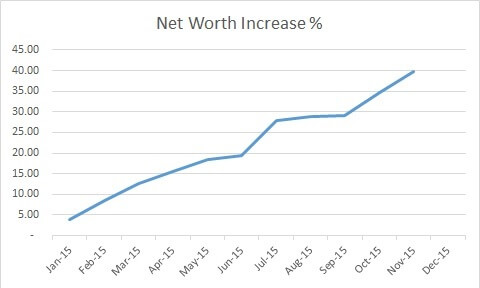 November Results Monthly Graph