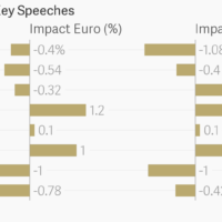 What the Pound does when Theresa May speaks